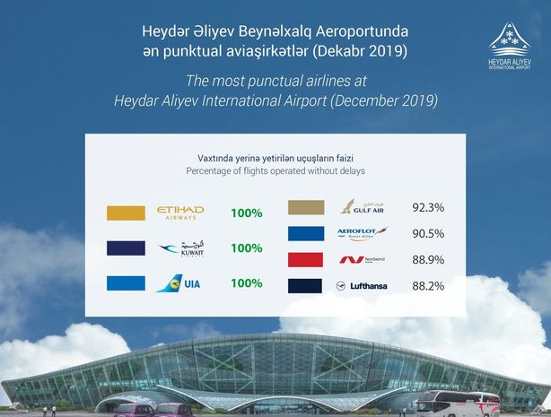 Bakı Aeroportu 2019-cu ilin dekabr ayı üçün ən punktual aviaşirkətləri açıqladı